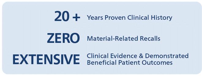 Invibio has 20 years clinical history