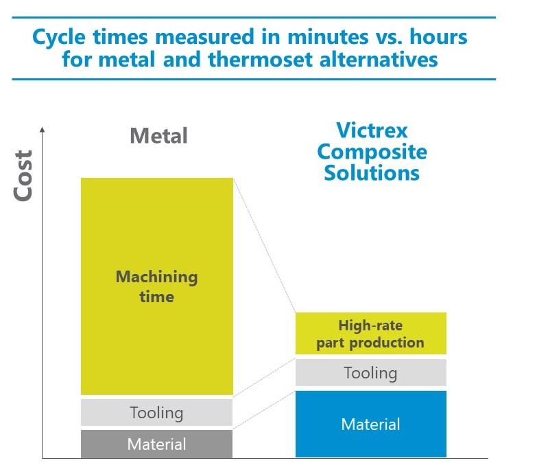 TPC vs Metal Cost