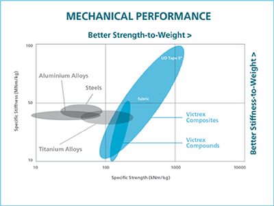 Mechanical Performance